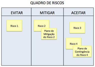(Português) Gerência de Riscos no SCRUM