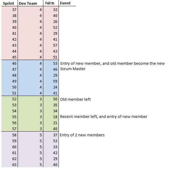 sprints e pontos realizados - eng