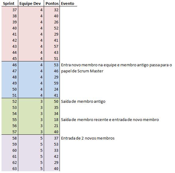 sprints e pontos realizados