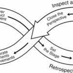 <!--:pt-->Aprendizagem Contínua Ágil<!--:--><!--:en-->Agile Continuous Learning<!--:-->