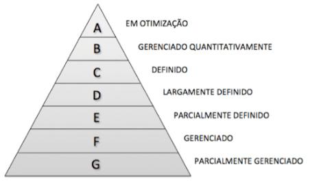 (Português) Implementando o MPS.BR com SCRUM – Nível G (Parte 1 – Gerência de Projetos)
