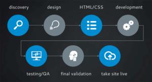 custom-programming-design-project-management