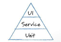 Imagem para piramide de testes