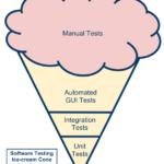 <!--:pt-->Melhorando sua Estratégia de Testes Automatizados<!--:-->