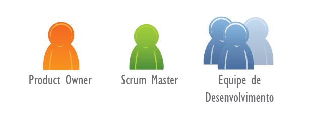 Como Ficam os Papéis do Scrum em Projetos Pessoais?
