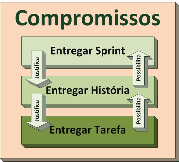Compromissos: Entregar, Entregar, Entregar