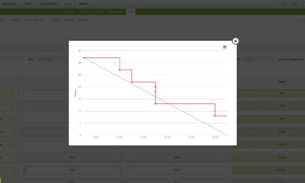 Burndown chart – Mede o progresso da sprint e dá indicativos do processo de trabalho da equipe
