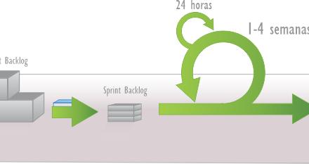 O que é Sprint? – FAQ Scrum