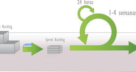 What is Sprint? – Scrum FAQ