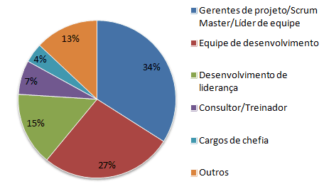 Estado do Desenvolvimento Agil - fig01
