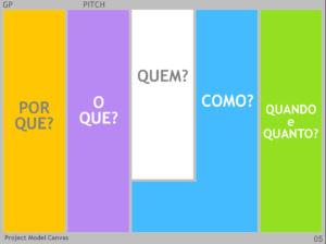 Utilizando o Project Model Canvas no Pré-Game