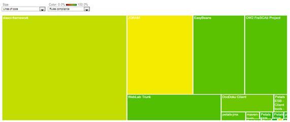 Sonar: Apoiando a Qualidade do Desenvolvimento de Software