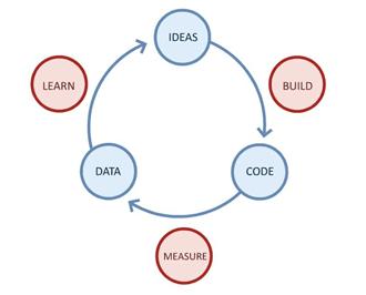 Os princípios do Lean Startup