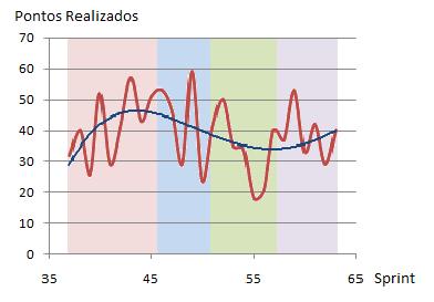 Grafico tendencia