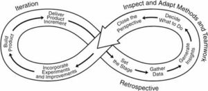 Inspect and Adapt Iteration