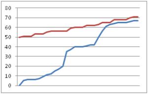 Gráfico Burnup