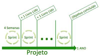 (Português) Acompanhando Projetos Pessoais com o Scrum!