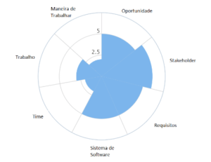 Chart SEMAT