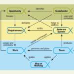 (Português) SEMAT – Como Anda a Engenharia de Software do Seu Projeto?