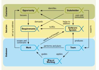 SEMAT – Como Anda a Engenharia de Software do Seu Projeto?